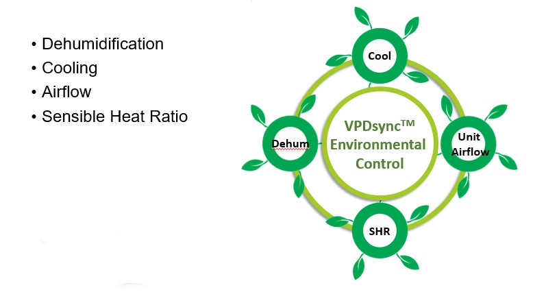 Factors that impact HVAC performance