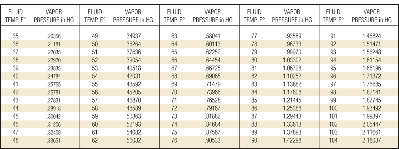 Vapor Pressure Table