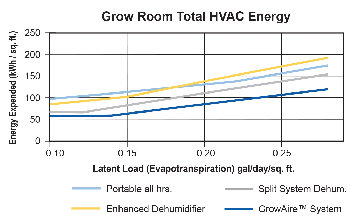 Grow Room Total HVAC Energy Comparison