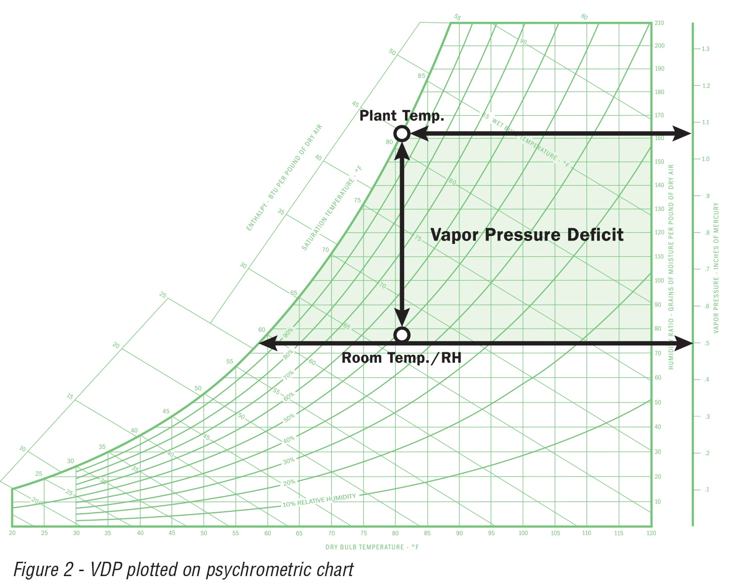 Vapor Pressure Deficit Can Be Demonstrated On A Psychrometric Chart The Example Below Demonstrates Change In At Fixed Temperature