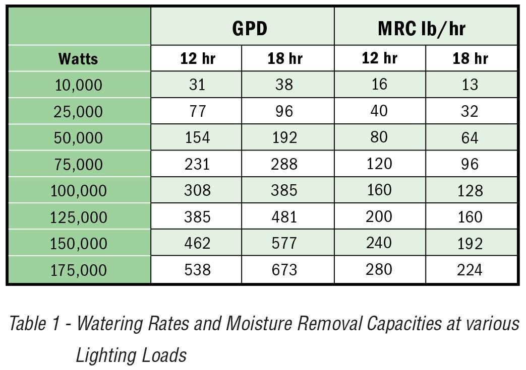 Application Note 28: Vapor Pressure Defecif & HVAC System