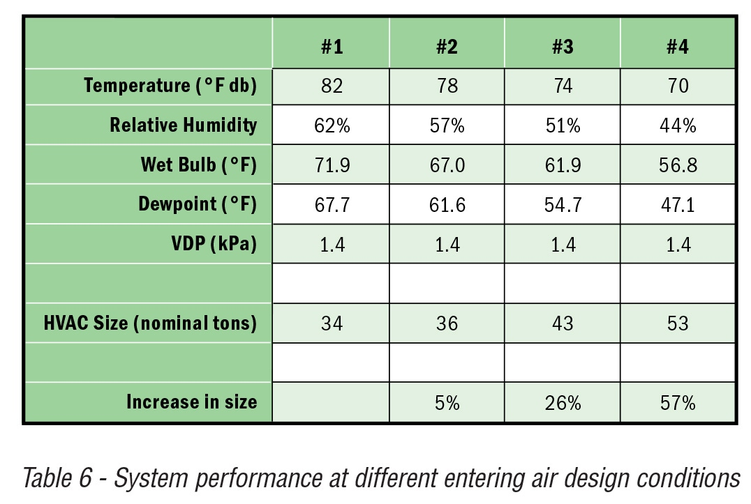 A Key Design Consideration Is The Selection Of Temperature As Table 6 Demonstrates While Constant Growth Potential Being Maintained For