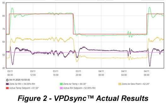 Desert Aire VPDsync Actual Results Figure 2