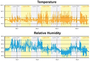 Grow Room Temperature and Relative Humidity graphs