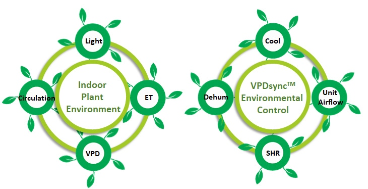 Integrated system for indoor plant environment using VPDsync environmental control