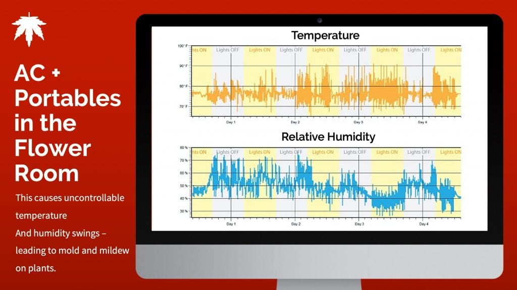 Portable Dehumidifiers in the Grow Room Temperature and RH graphs