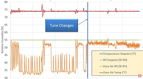 Relative Humidity tune changes screen