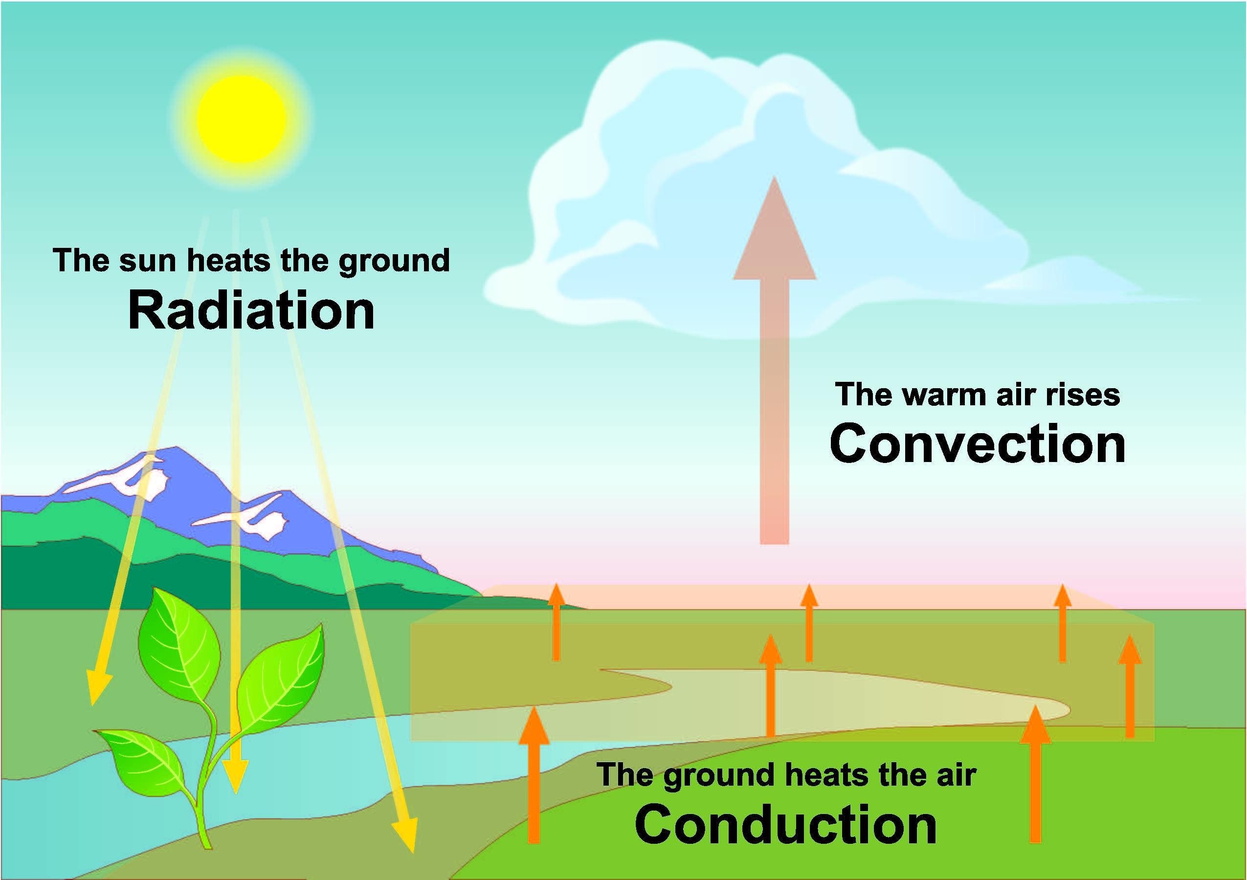 Radiation Conduction Convection