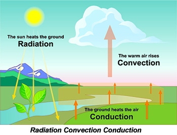 Radiation Convection Conduction Graphic
