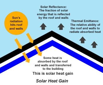 Solar Heat Gain Graphic