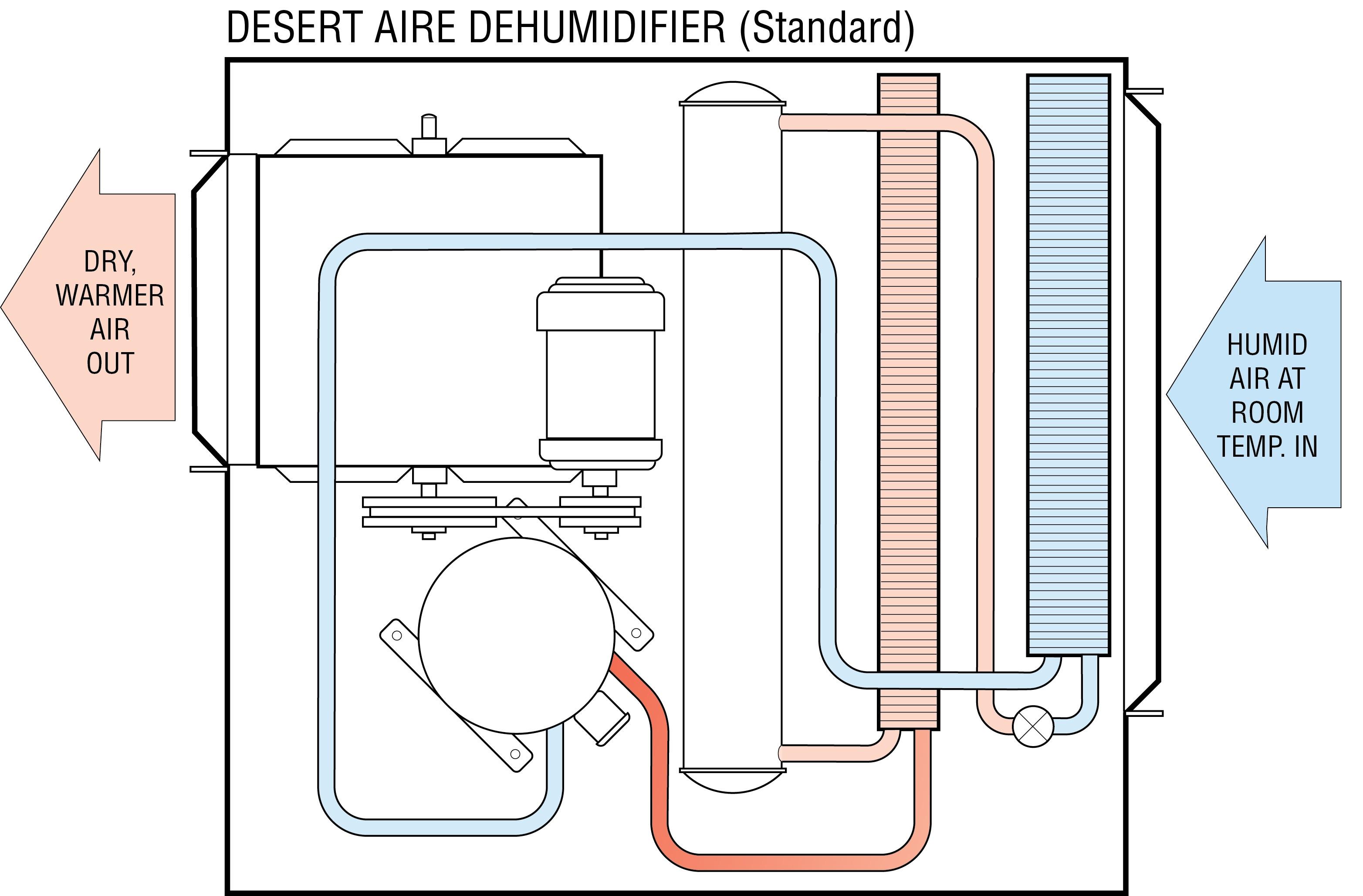 Basic Dehumidification Refrigeration Flow Diagrams