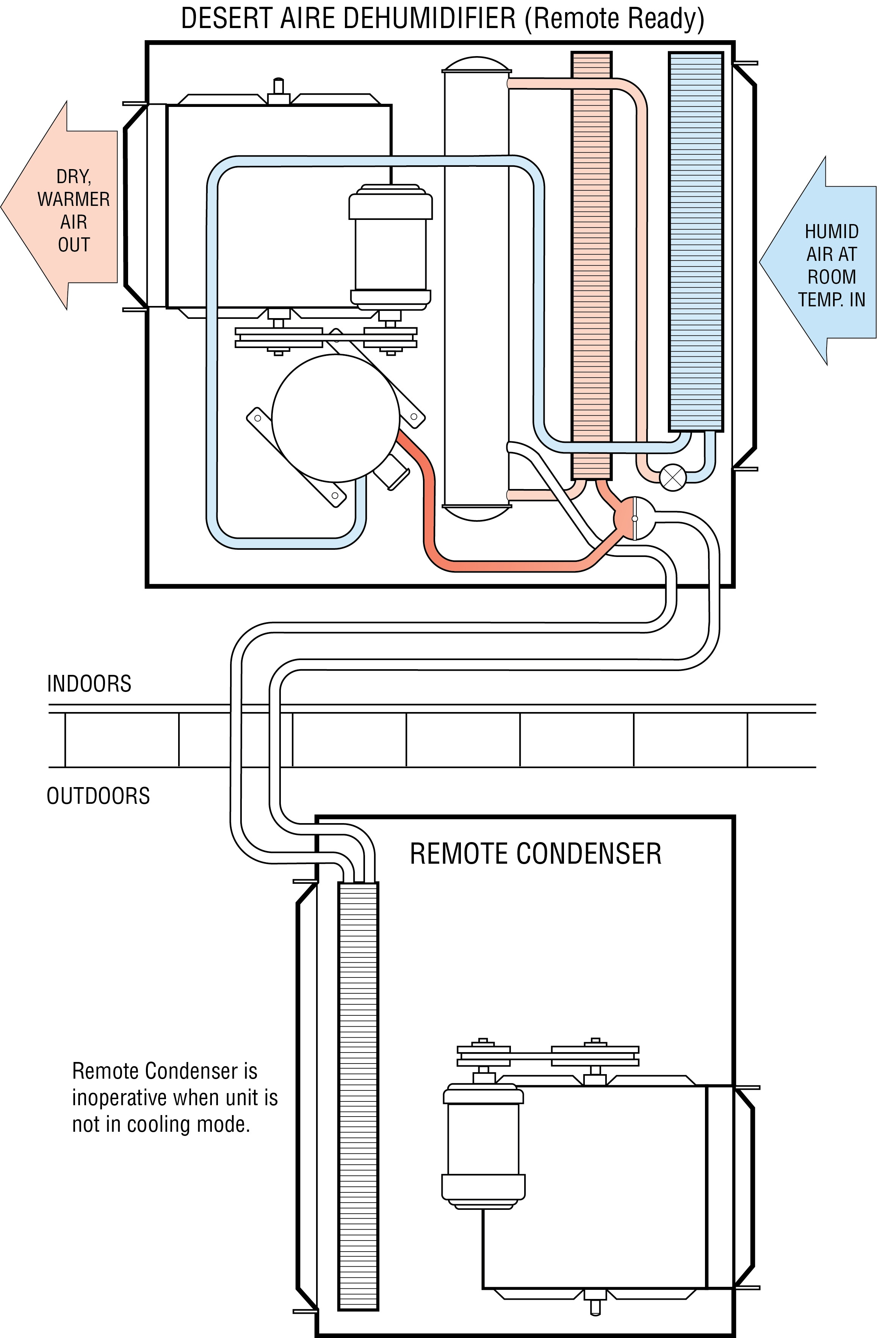 Desert Aire Units Unichip Wiring Diagram Figure Remote Ready Model With Condenser Off In Reheat Mode 2364x3529
