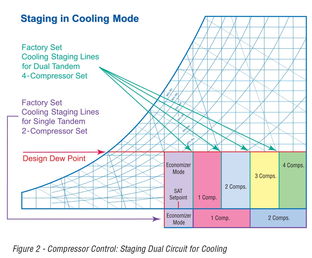 Figure 2 - Compressor Control: Staging Dual Circuit for Cooling Figure 3