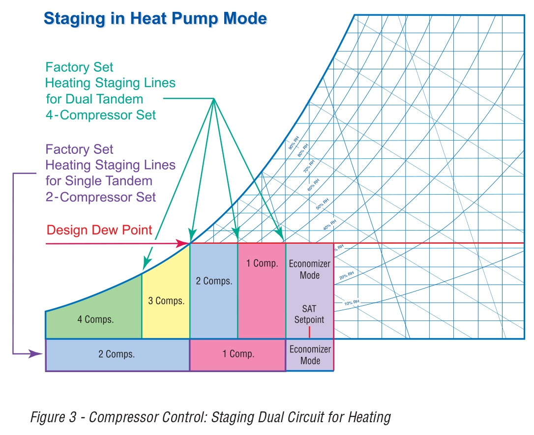 Figure 3 - Compressor Control: Staging Dual Circuit for Heating