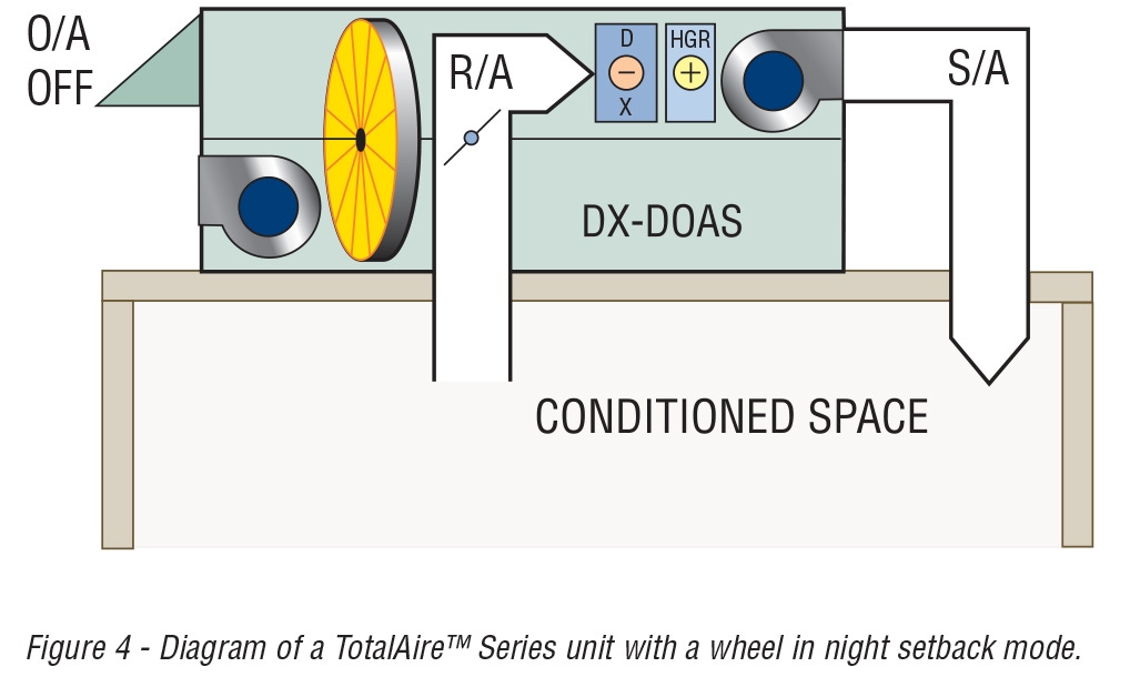 Figure 4 - Diagram of a TotalAire™ Series unit with a wheel in night setback mode.