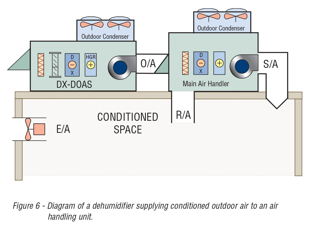 Figure 6 - Diagram of a dehumidifier supplying conditioned outdoor air to an air handling unit.