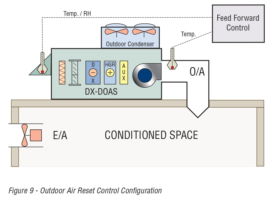 Figure 9 - Outdoor Air Reset Control Configuration