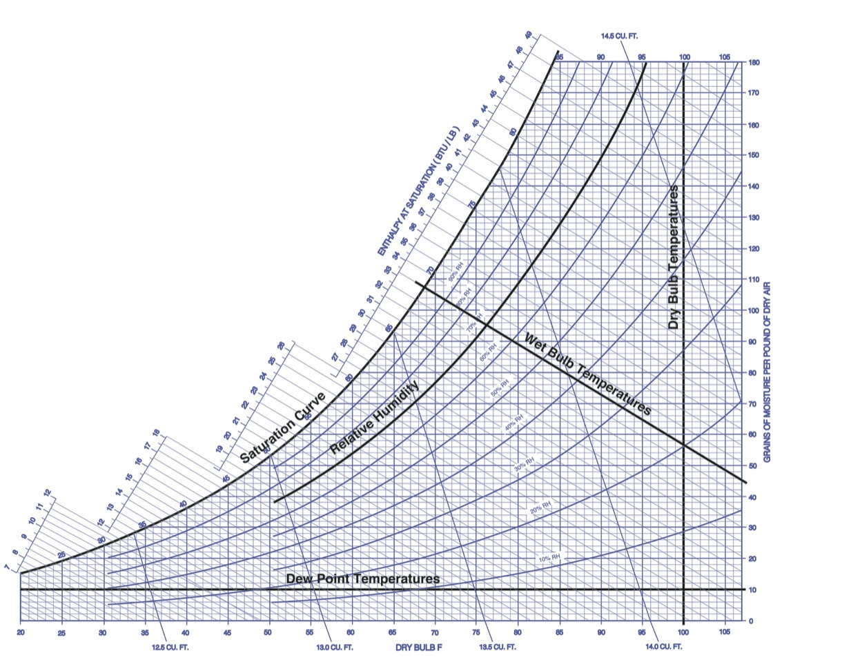 image regarding Printable Psychrometric Chart titled Dehumidification and the Psychrometric Chart - Computer software