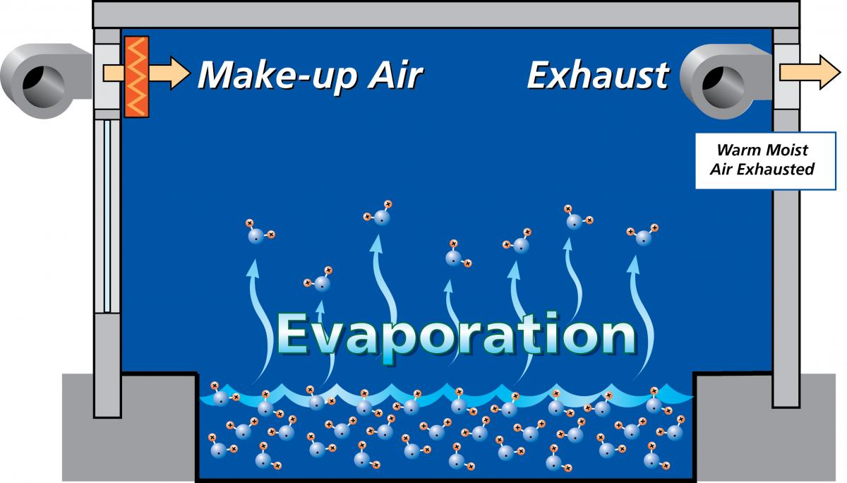 Make-Up Air / Exhaust Method