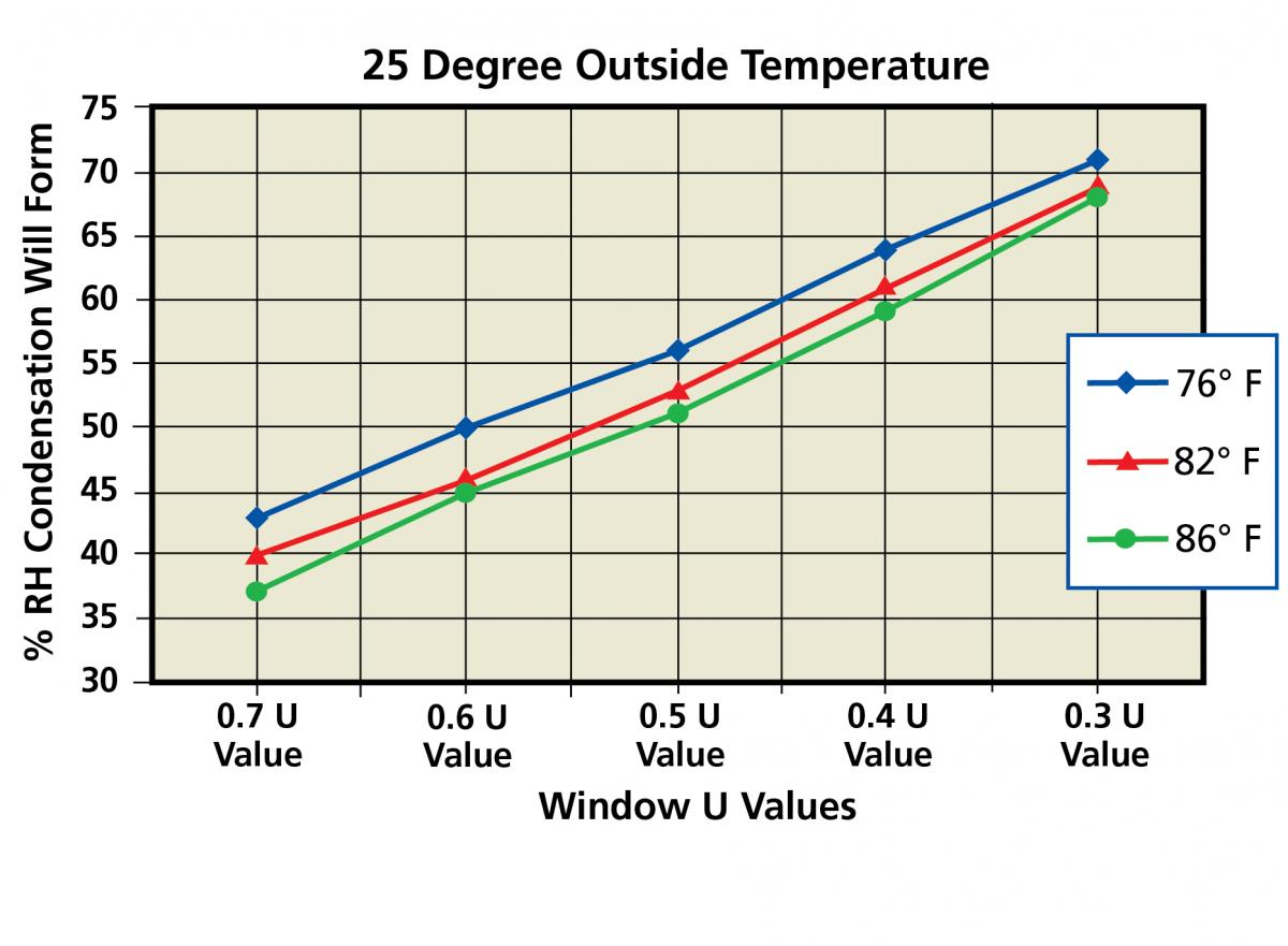 Graph 1 - % RH for Various U Values at 25 degrees Farenheit