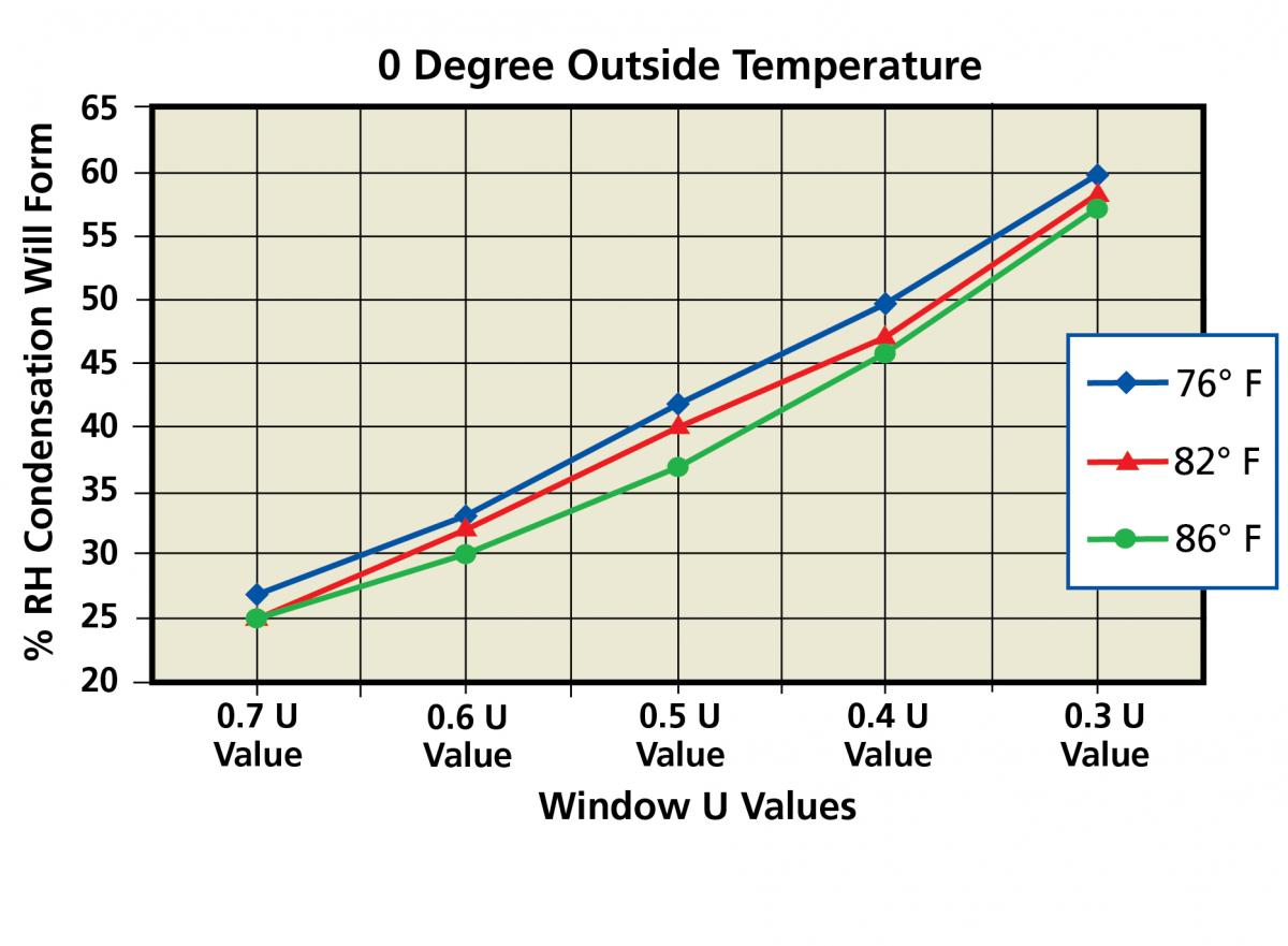 Graph 2 - % RH for Various U Values at 0 degrees Farenheit OA