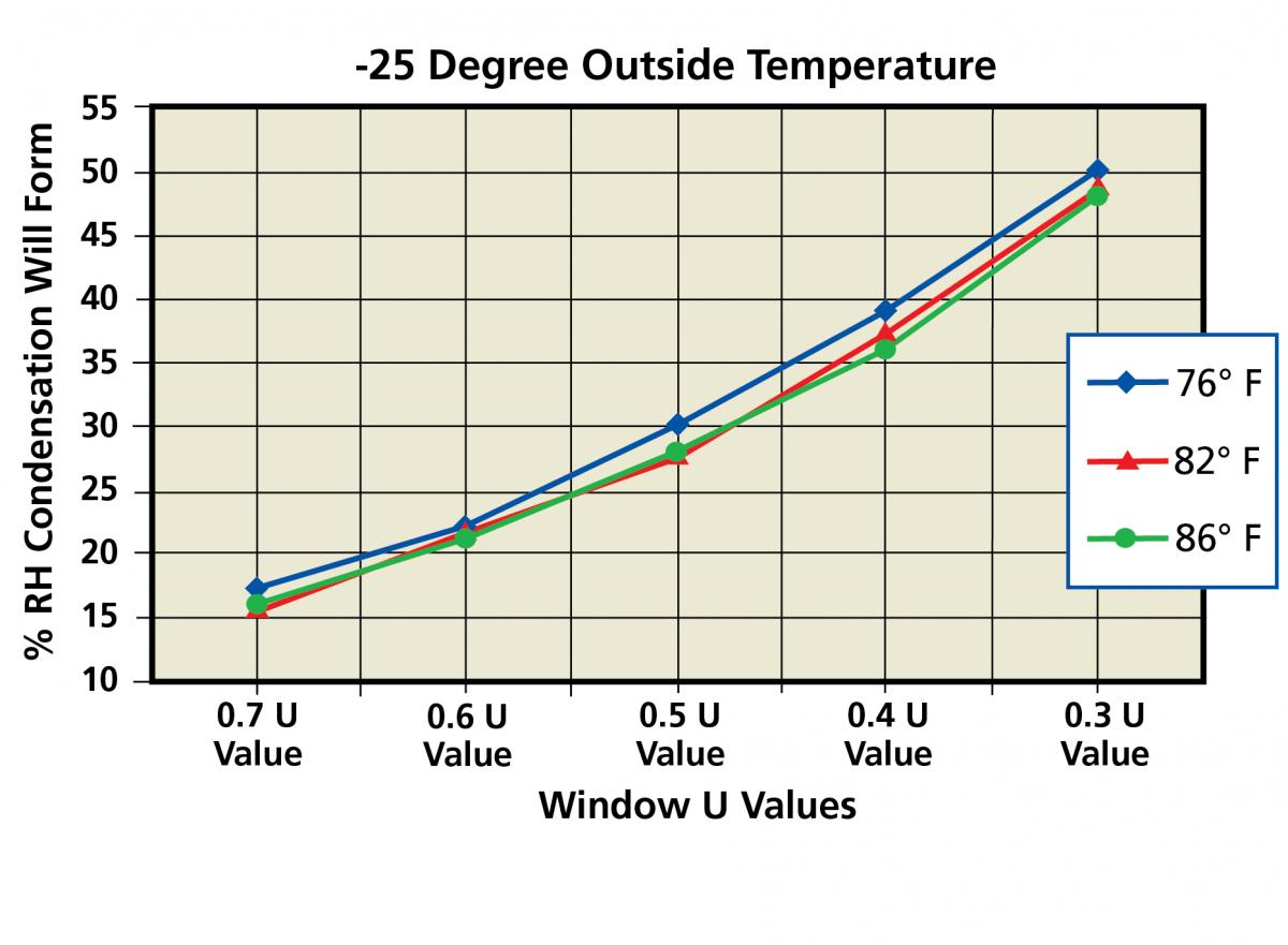 Graph 3 - % RH for Various U Values at -25 degrees Farenheit