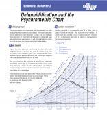 Dehumidification and the Psychrometric Chart