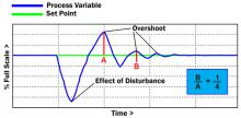 Quarter Wave Decay Control Curve and Overshoot graph for PID loop