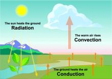 Radiation Conduction Convection