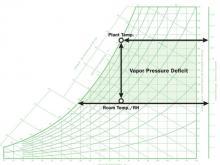 Vapor Pressure Deficit