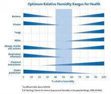 Sterling chart showing optimum relative humidity for human health